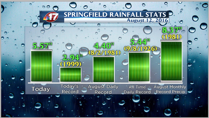 record rains fall in springfield friday evening  wandtv  ~ Wand Tv Friday Night Frenzy