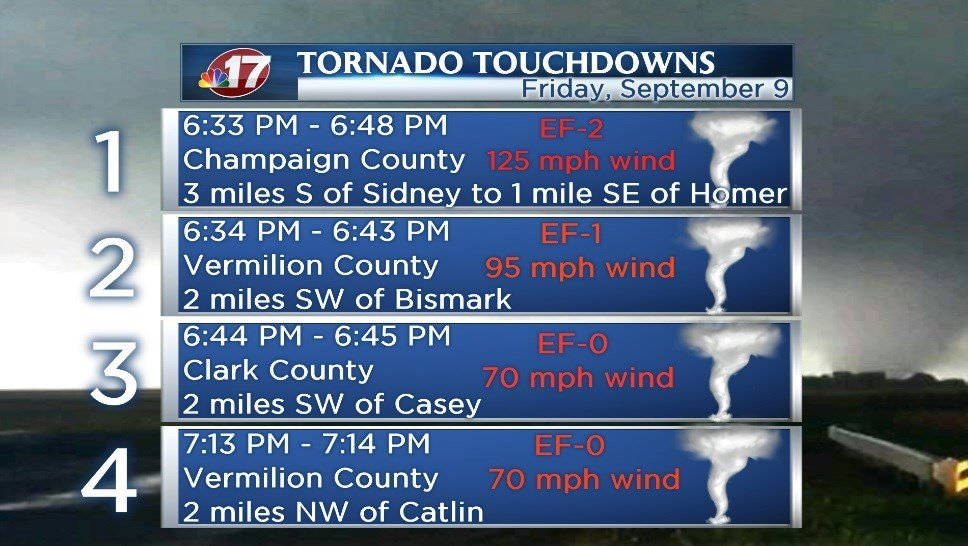 Four tornadoes confirmed in central Illinois  Wandtvcom  ~ Wand Tv Weather