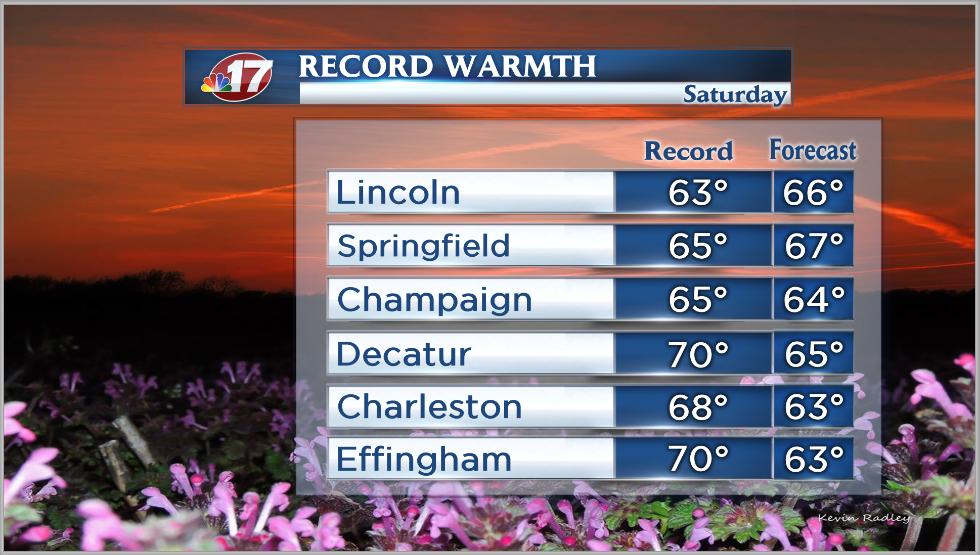 Record breaking warm temps in the Mid